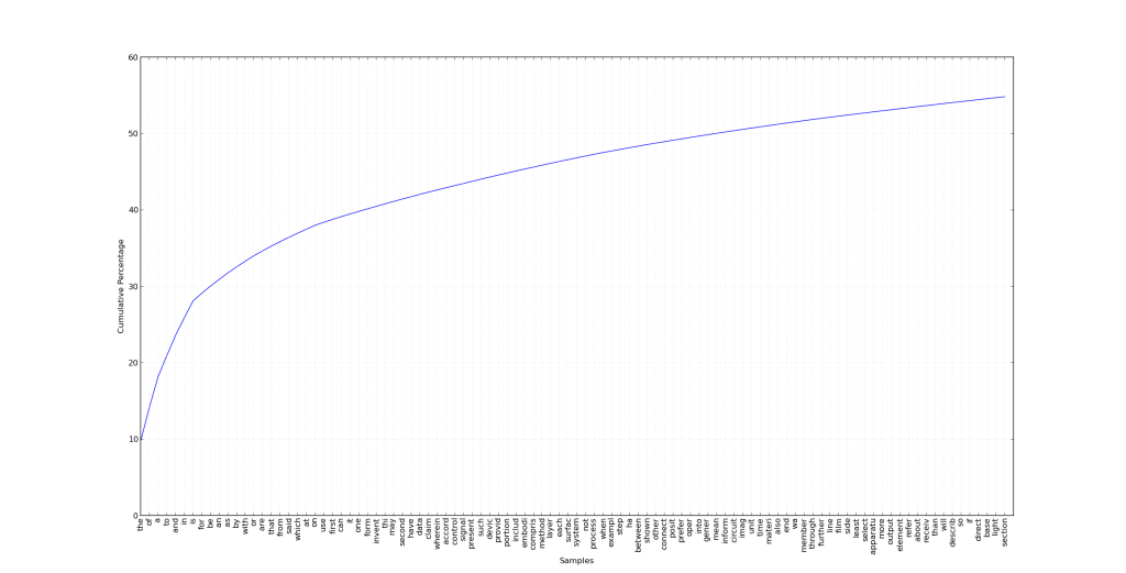 Cumulative Percentage of Top100 Words