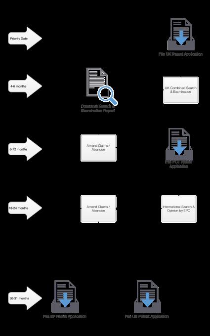 Patent Prosecution Workflow